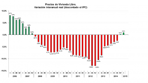 Green shoots for Spanish property Q1 2015
